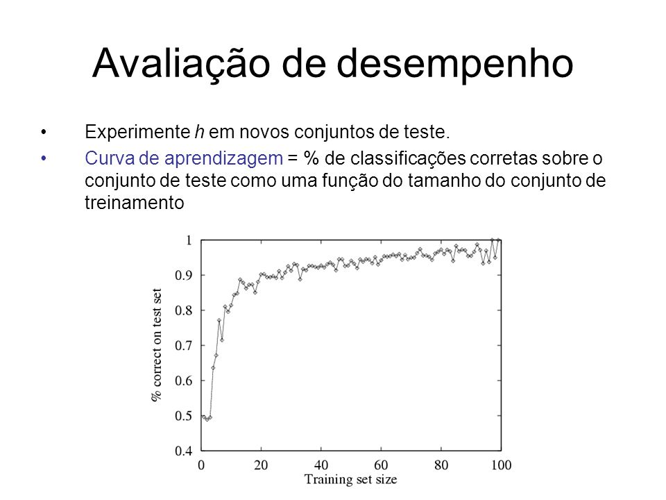Avaliação de desempenho Experimente h em novos conjuntos de teste. Curva de aprendizagem = % de classificações corretas sobre o conjunto de teste como