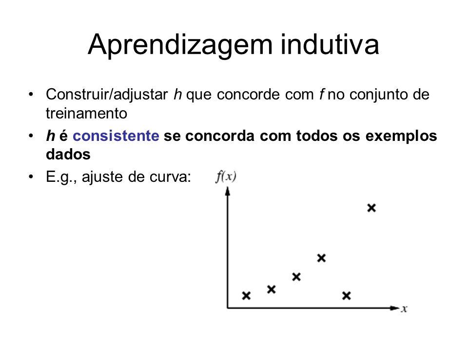 Aprendizagem indutiva Construir/adjustar h que concorde com f no conjunto de treinamento h é consistente se concorda com todos os exemplos dados E.g.,