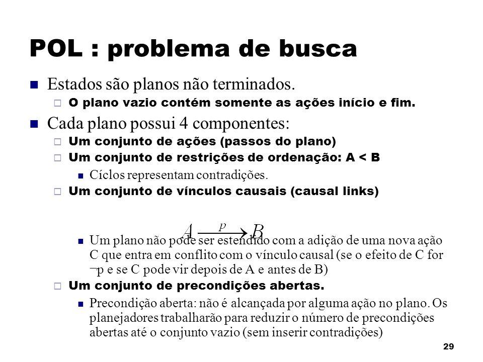 29 POL : problema de busca Estados são planos não terminados. O plano vazio contém somente as ações início e fim. Cada plano possui 4 componentes: Um