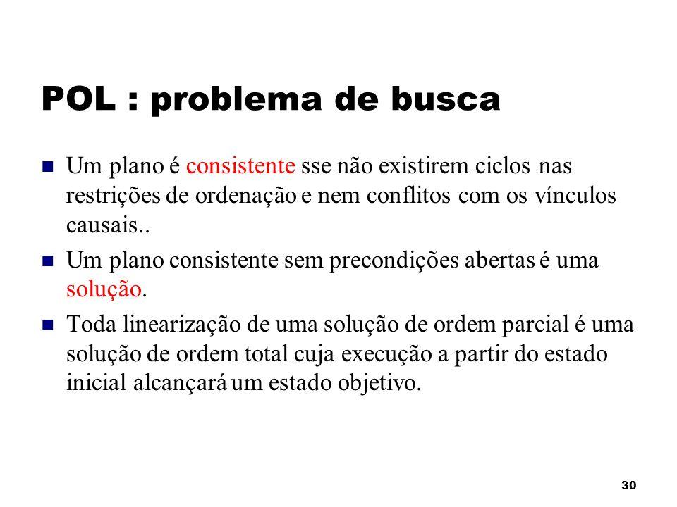 30 POL : problema de busca Um plano é consistente sse não existirem ciclos nas restrições de ordenação e nem conflitos com os vínculos causais.. Um pl