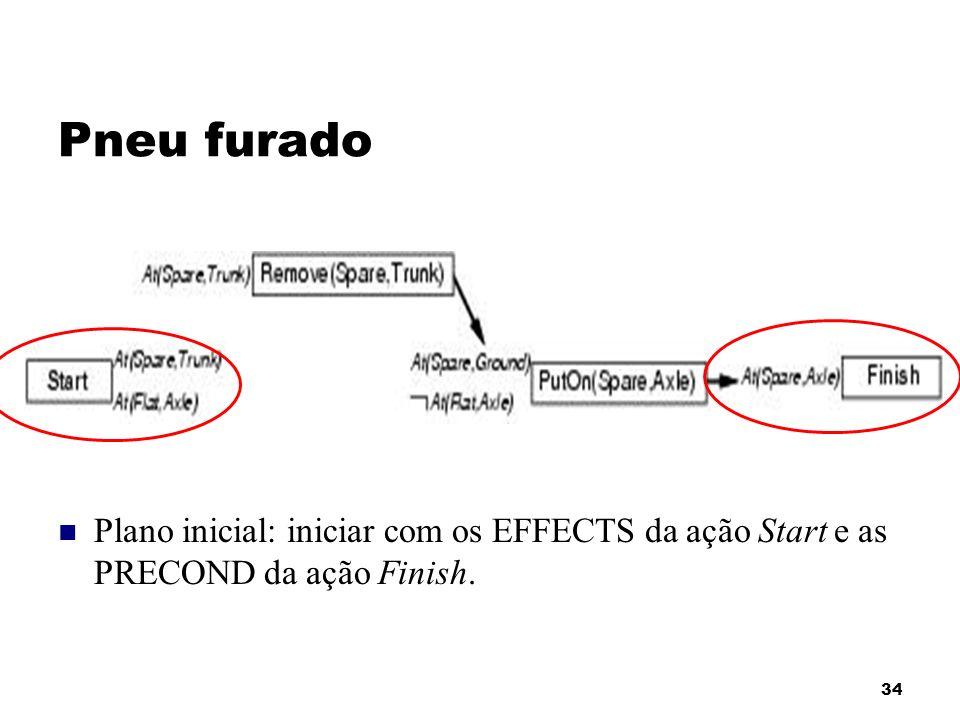 34 Pneu furado Plano inicial: iniciar com os EFFECTS da ação Start e as PRECOND da ação Finish.