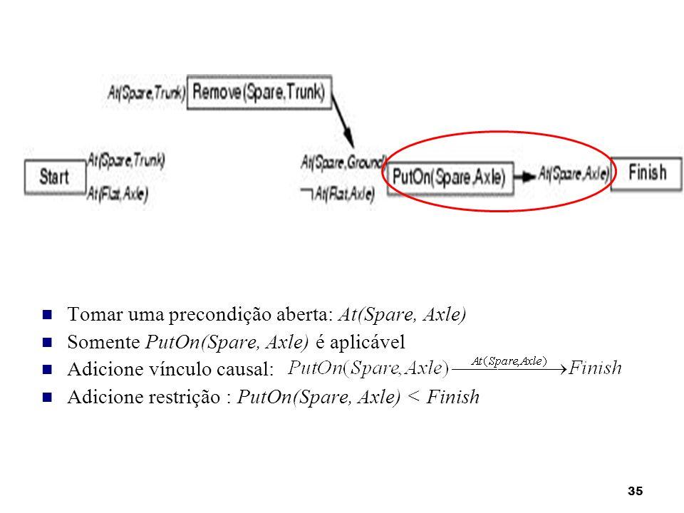 35 Tomar uma precondição aberta: At(Spare, Axle) Somente PutOn(Spare, Axle) é aplicável Adicione vínculo causal: Adicione restrição : PutOn(Spare, Axl
