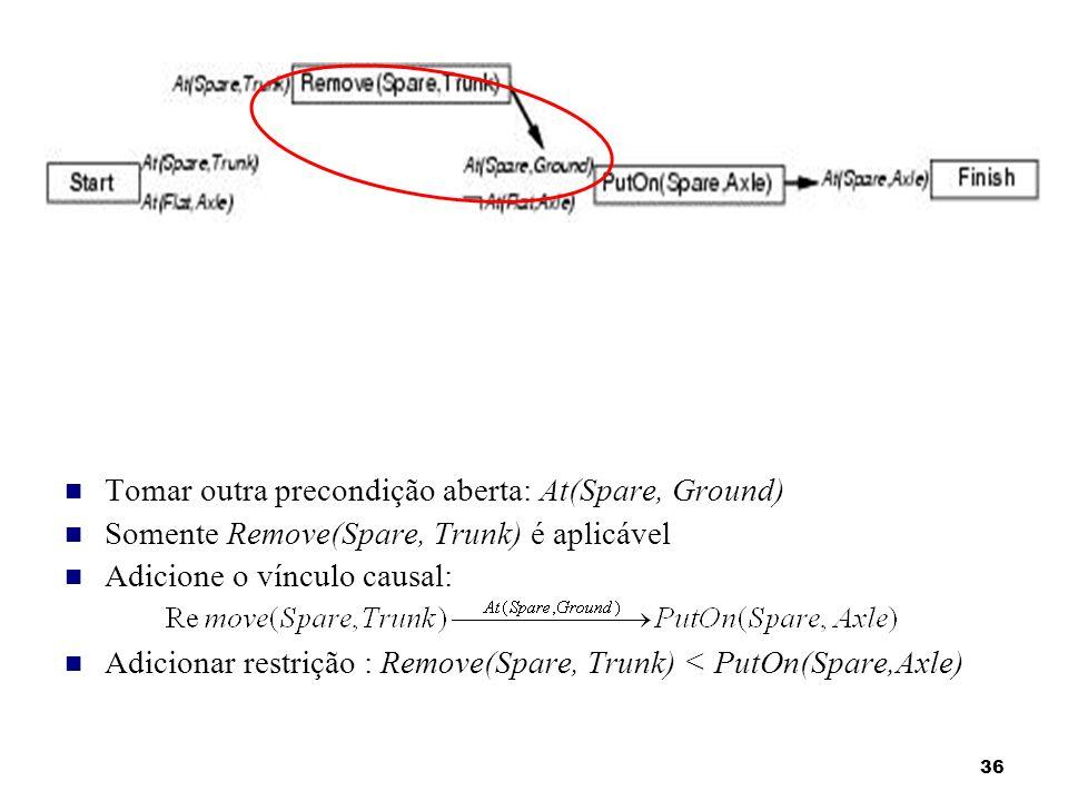 36 Tomar outra precondição aberta: At(Spare, Ground) Somente Remove(Spare, Trunk) é aplicável Adicione o vínculo causal: Adicionar restrição : Remove(