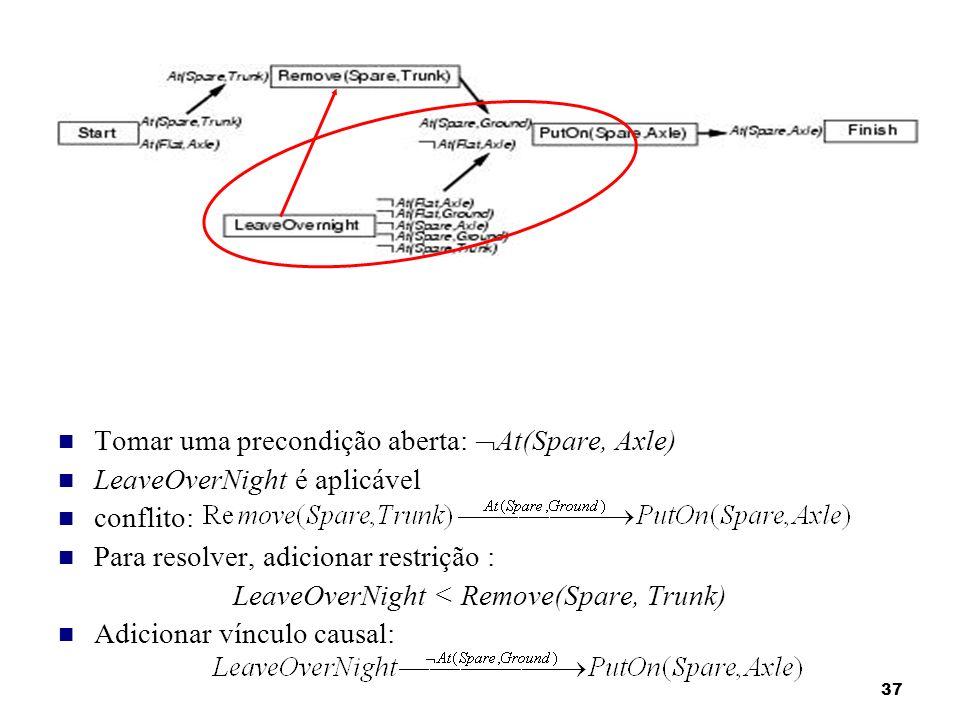 37 Tomar uma precondição aberta: At(Spare, Axle) LeaveOverNight é aplicável conflito: Para resolver, adicionar restrição : LeaveOverNight < Remove(Spa