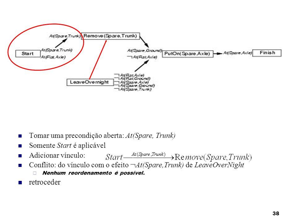38 Tomar uma precondição aberta: At(Spare, Trunk) Somente Start é aplicável Adicionar vínculo: Conflito: do vínculo com o efeito At(Spare,Trunk) de Le