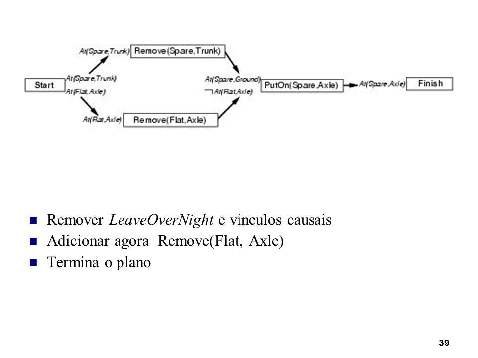 39 Remover LeaveOverNight e vínculos causais Adicionar agora Remove(Flat, Axle) Termina o plano