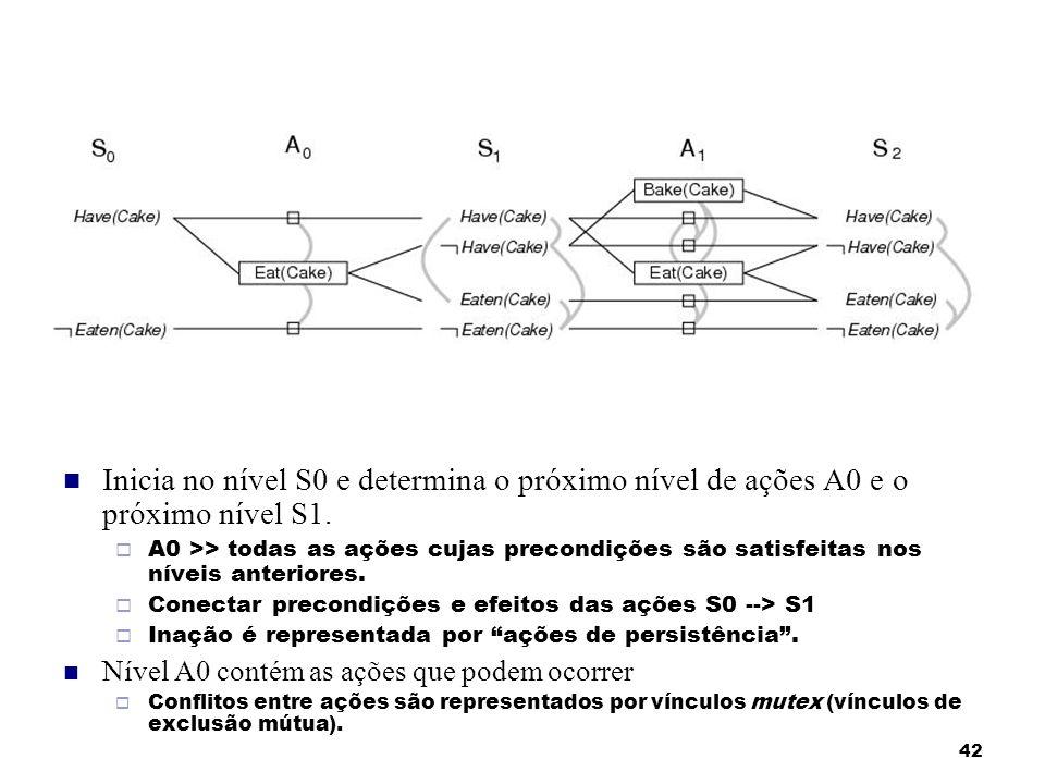42 Inicia no nível S0 e determina o próximo nível de ações A0 e o próximo nível S1. A0 >> todas as ações cujas precondições são satisfeitas nos níveis