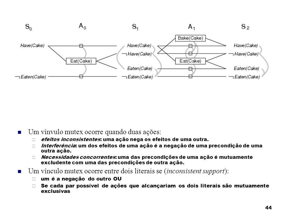 44 Um vínvulo mutex ocorre quando duas ações: efeitos inconsistentes: uma ação nega os efeitos de uma outra. Interferência: um dos efeitos de uma ação