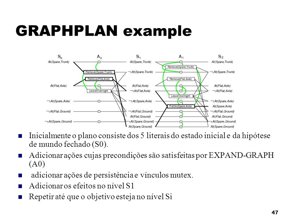 47 GRAPHPLAN example Inicialmente o plano consiste dos 5 literais do estado inicial e da hipótese de mundo fechado (S0). Adicionar ações cujas precond