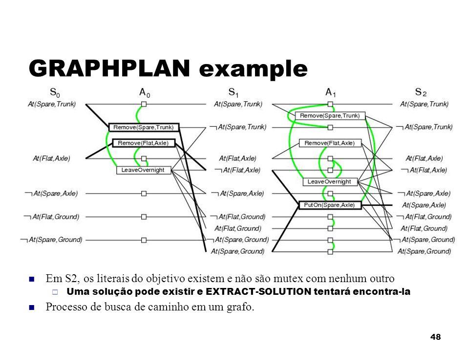 48 GRAPHPLAN example Em S2, os literais do objetivo existem e não são mutex com nenhum outro Uma solução pode existir e EXTRACT-SOLUTION tentará encon