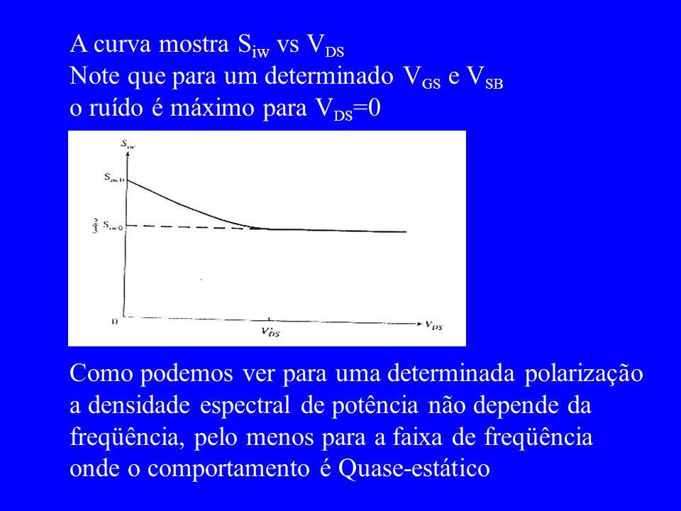 A curva mostra S iw vs V DS Note que para um determinado V GS e V SB o ruído é máximo para V DS =0 Como podemos ver para uma determinada polarização a