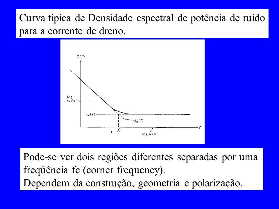 Curva típica de Densidade espectral de potência de ruído para a corrente de dreno. Pode-se ver dois regiões diferentes separadas por uma freqüência fc