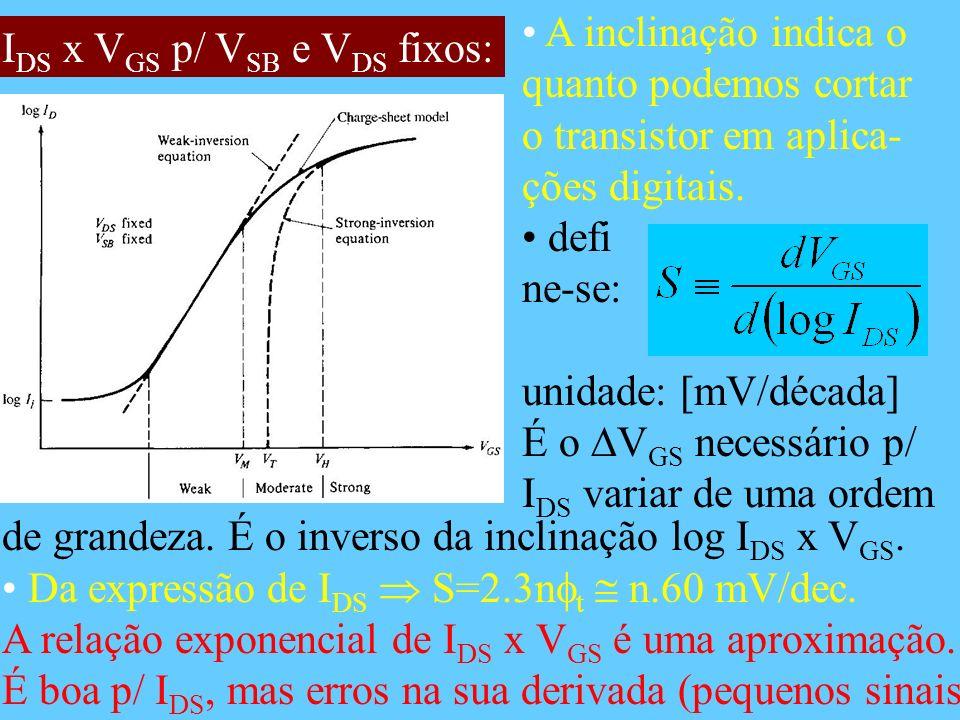 I DS x V GS p/ V SB e V DS fixos: A inclinação indica o quanto podemos cortar o transistor em aplica- ções digitais. defi ne-se: unidade: [mV/década]