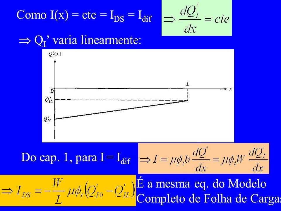 Como I(x) = cte = I DS = I dif Q I varia linearmente: Do cap. 1, para I = I dif É a mesma eq. do Modelo Completo de Folha de Cargas