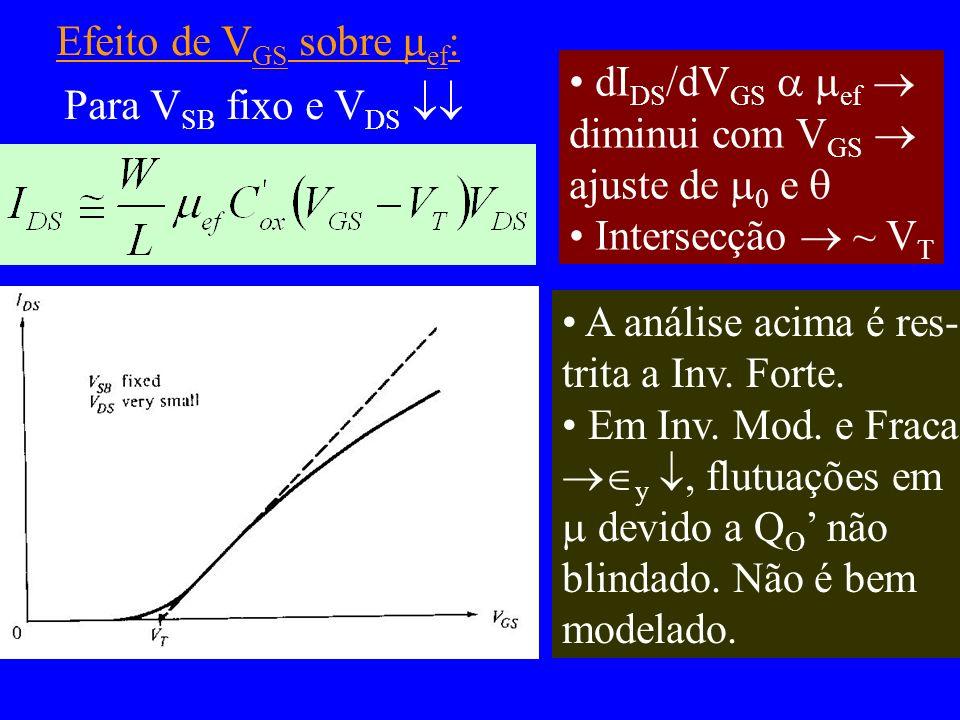 Efeito de V GS sobre ef : Para V SB fixo e V DS dI DS /dV GS ef diminui com V GS ajuste de 0 e Intersecção ~ V T A análise acima é res- trita a Inv. F