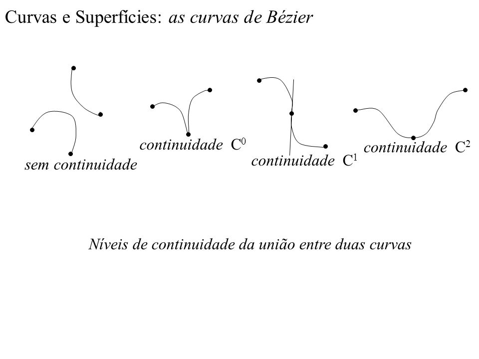 Curvas e Superfícies: as curvas de Bézier Níveis de continuidade da união entre duas curvas sem continuidade continuidade C 0 continuidade C 1 continu