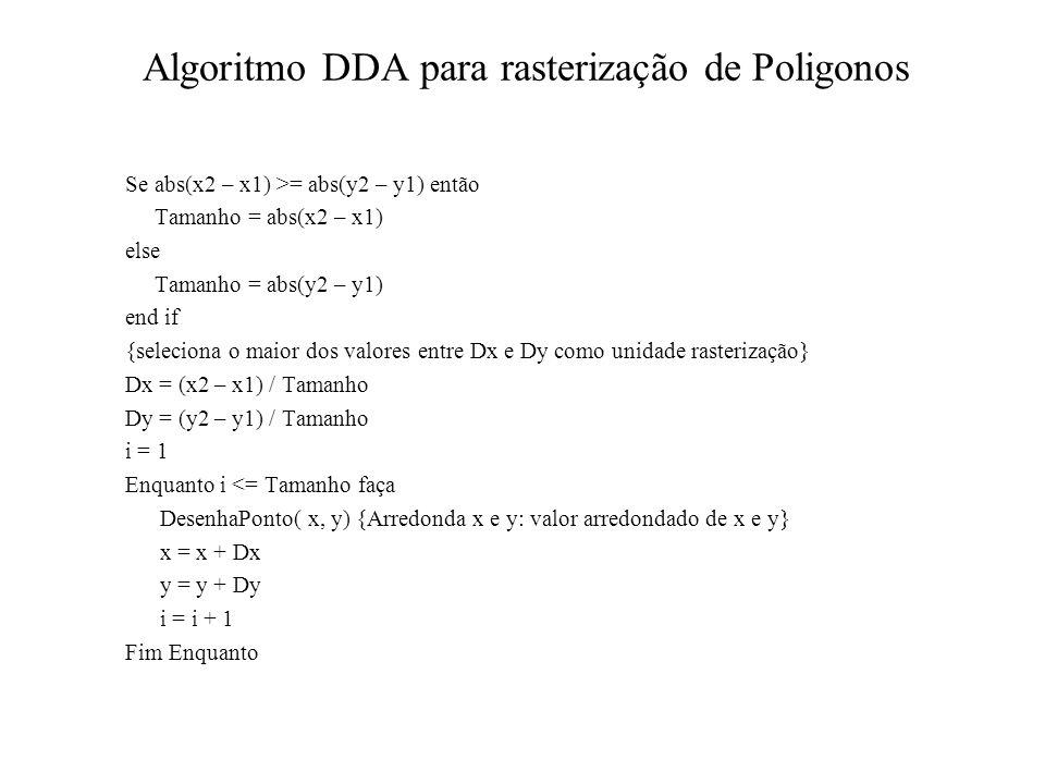 Algoritmo DDA para rasterização de Poligonos Se abs(x2 – x1) >= abs(y2 – y1) então Tamanho = abs(x2 – x1) else Tamanho = abs(y2 – y1) end if {selecion