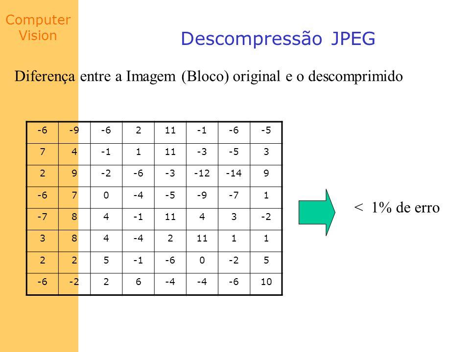 Computer Vision Descompressão JPEG Diferença entre a Imagem (Bloco) original e o descomprimido -6-9-6211-6-5 74111-3-53 29-2-6-3-12-149 -670-4-5-9-71