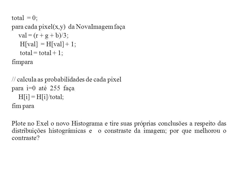 total = 0; para cada pixel(x,y) da NovaImagem faça val = (r + g + b)/3; H[val] = H[val] + 1; total = total + 1; fimpara // calcula as probabilidades de cada pixel para i=0 até 255 faça H[i] = H[i]/total; fim para Plote no Exel o novo Histograma e tire suas próprias conclusões a respeito das distribuições histogrâmicas e o constraste da imagem; por que melhorou o contraste?