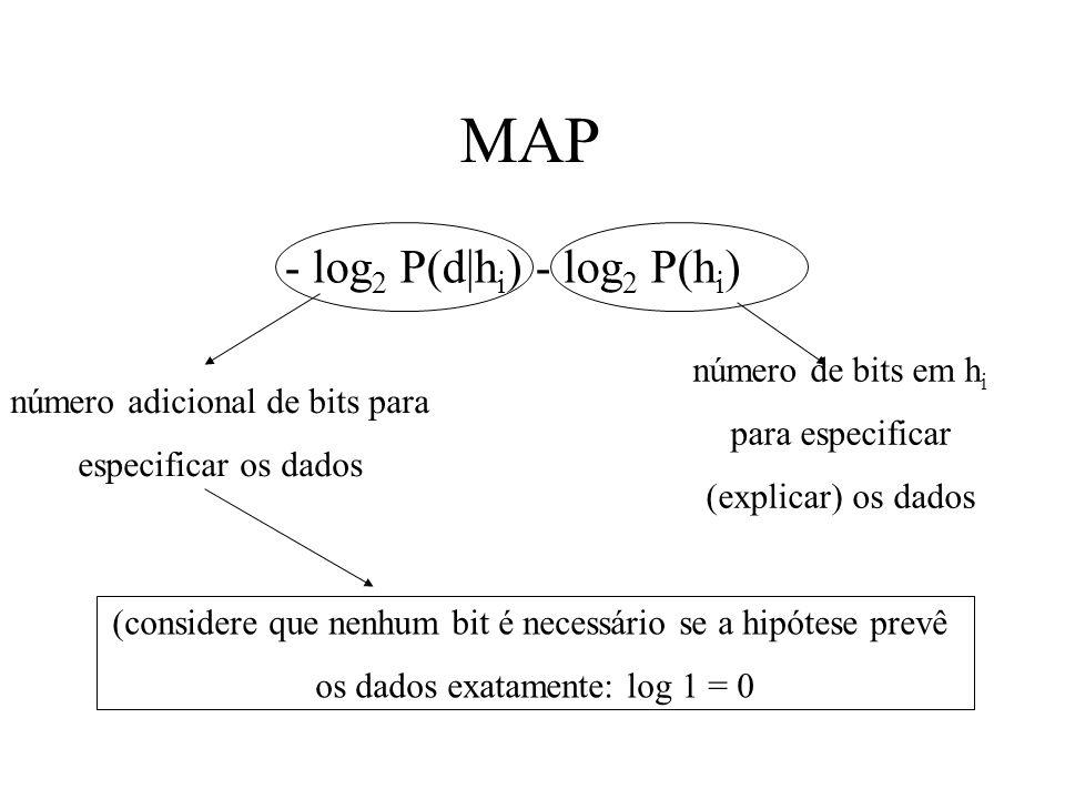 MAP - log 2 P(d h i ) - log 2 P(h i ) número de bits em h i para especificar (explicar) os dados número adicional de bits para especificar os dados (c