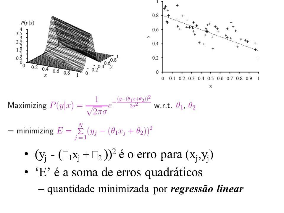 (y j - ( 1 x j + 2 )) 2 é o erro para (x j,y j ) E é a soma de erros quadráticos –quantidade minimizada por regressão linear