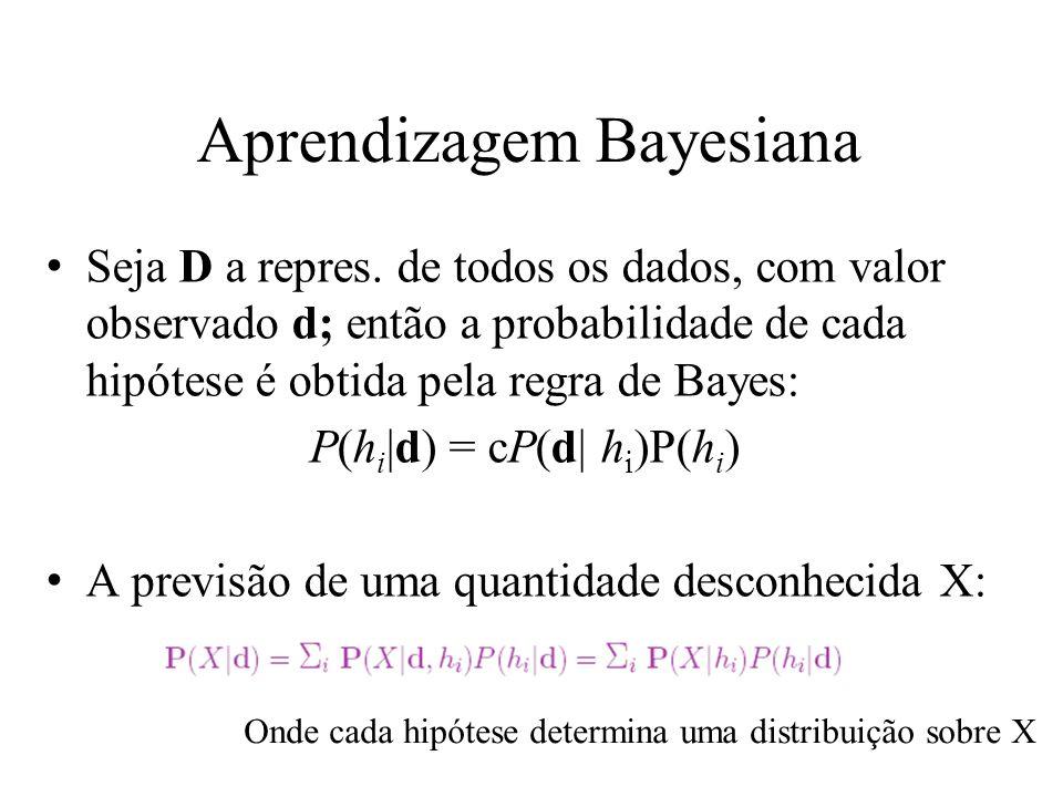 Aprendizagem Bayesiana A previsão de uma quantidade desconhecida X: Onde cada hipótese determina uma distribuição sobre X I.e., as previsões são médias ponderadas sobre as previsões das hipóteses individuais –as hipóteses são intermediários entre os dados brutos e as previsões.
