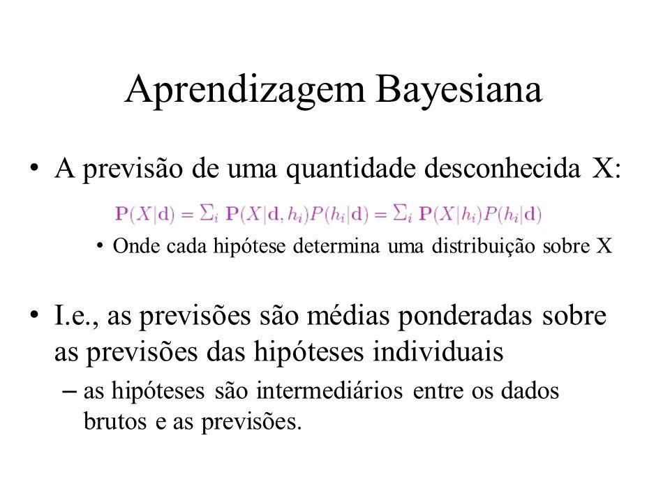 Aprendizagem Bayesiana A previsão de uma quantidade desconhecida X: Onde cada hipótese determina uma distribuição sobre X I.e., as previsões são média