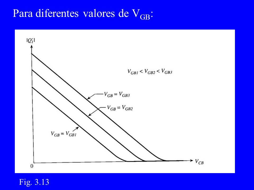 Para diferentes valores de V GB : Fig. 3.13