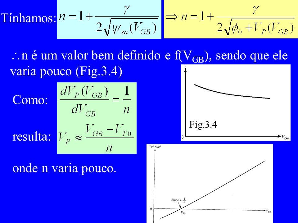 Tínhamos: n é um valor bem definido e f(V GB ), sendo que ele varia pouco (Fig.3.4) Fig.3.4 Como: resulta: onde n varia pouco.