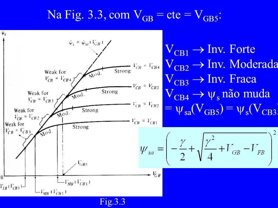 Na Fig. 3.3, com V GB = cte = V GB5 : V CB1 Inv. Forte V CB2 Inv.
