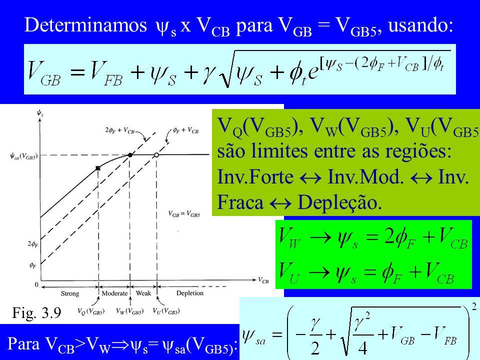 Falta ver Q I = f(V P ) a) Em Inv.