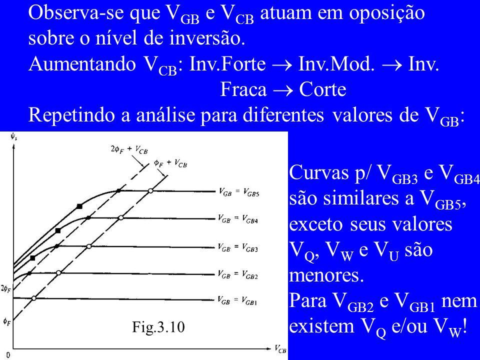 Observa-se que V GB e V CB atuam em oposição sobre o nível de inversão.