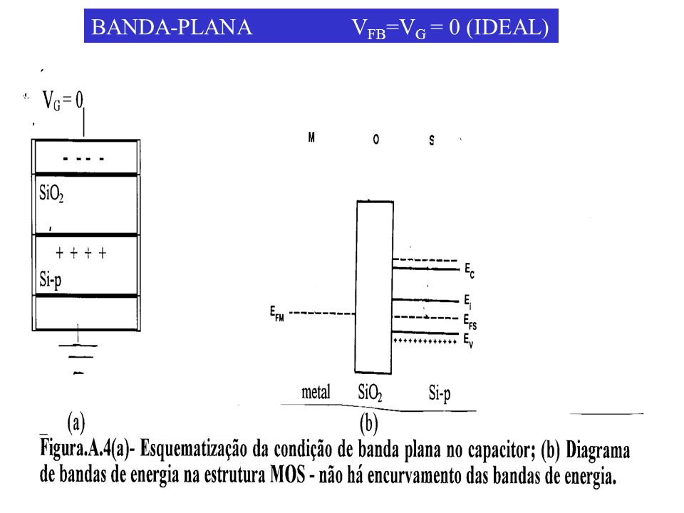 BANDA-PLANA V FB =V G = 0 (IDEAL)