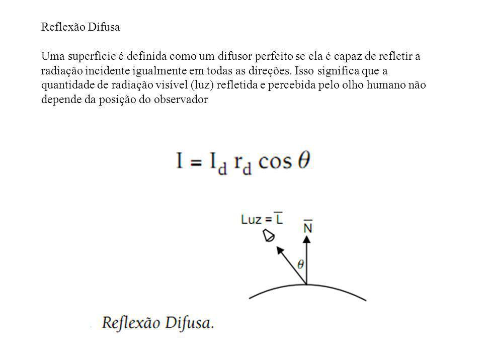 Reflexão Difusa Uma superfície é definida como um difusor perfeito se ela é capaz de refletir a radiação incidente igualmente em todas as direções. Is