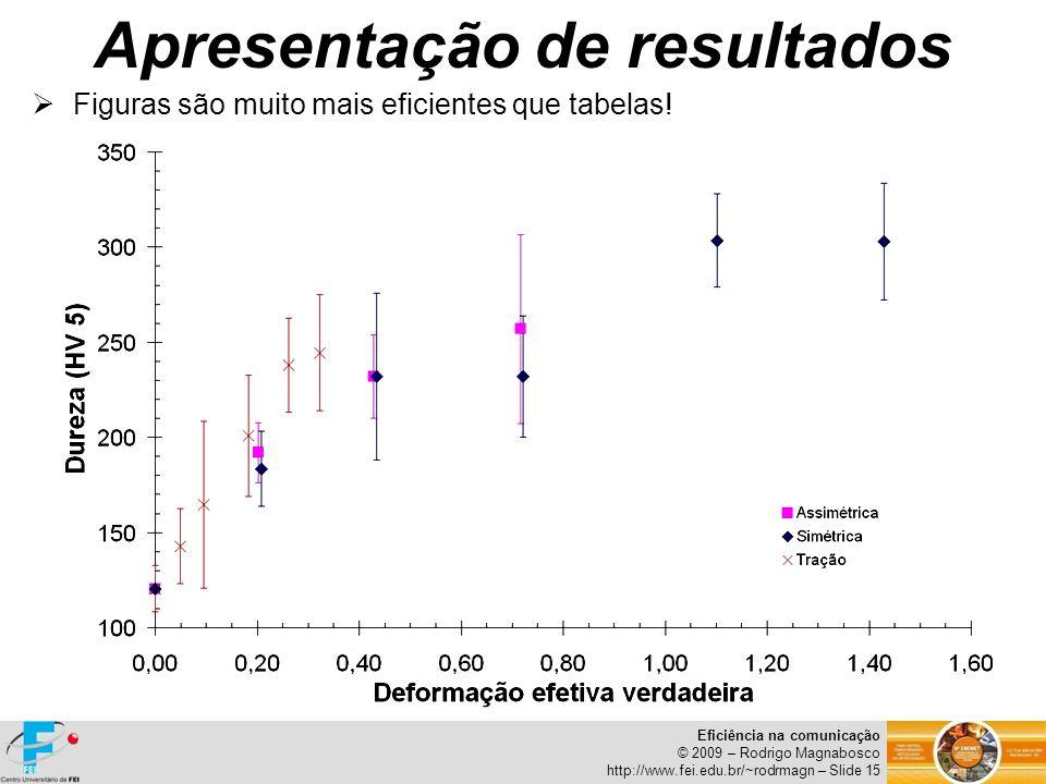 Eficiência na comunicação © 2009 – Rodrigo Magnabosco http://www.fei.edu.br/~rodrmagn – Slide 15 Figuras são muito mais eficientes que tabelas! Aprese