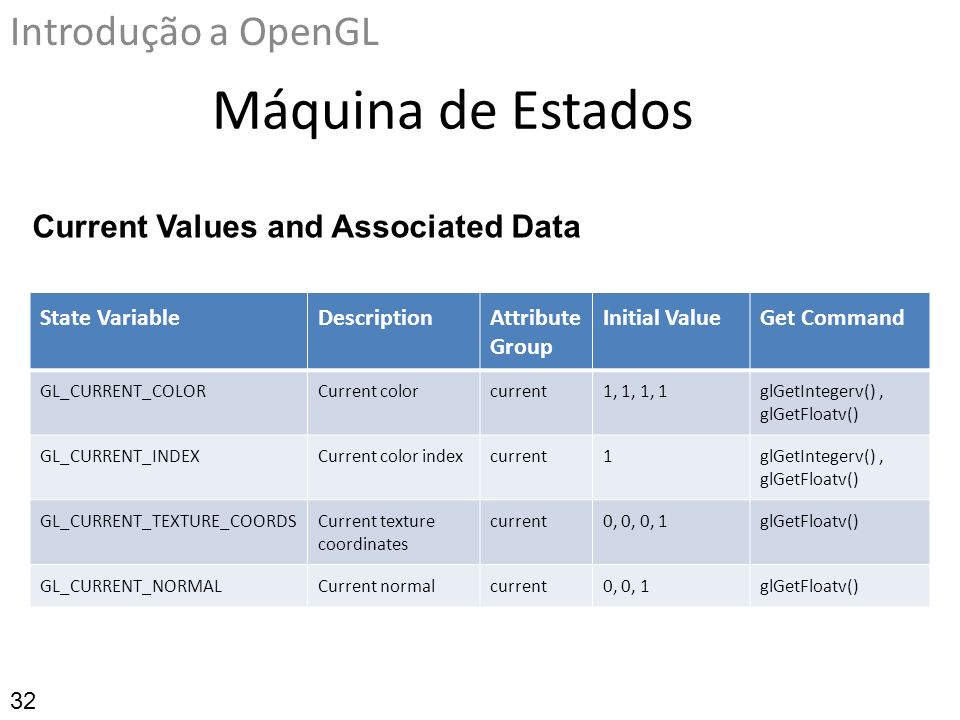 Máquina de Estados Introdução a OpenGL State VariableDescriptionAttribute Group Initial ValueGet Command GL_CURRENT_COLORCurrent colorcurrent1, 1, 1,