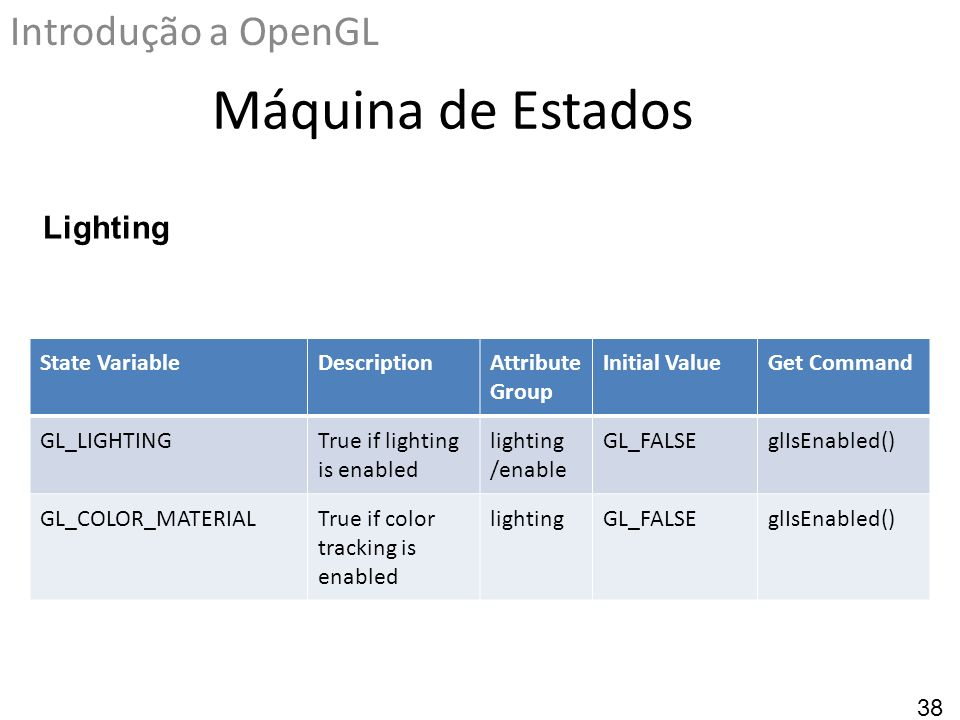 Máquina de Estados Introdução a OpenGL State VariableDescriptionAttribute Group Initial ValueGet Command GL_LIGHTINGTrue if lighting is enabled lighti