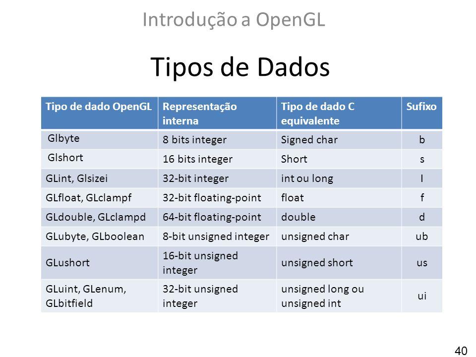 Tipos de Dados Introdução a OpenGL Tipo de dado OpenGLRepresentação interna Tipo de dado C equivalente Sufixo Glbyte 8 bits integerSigned charb Glshor