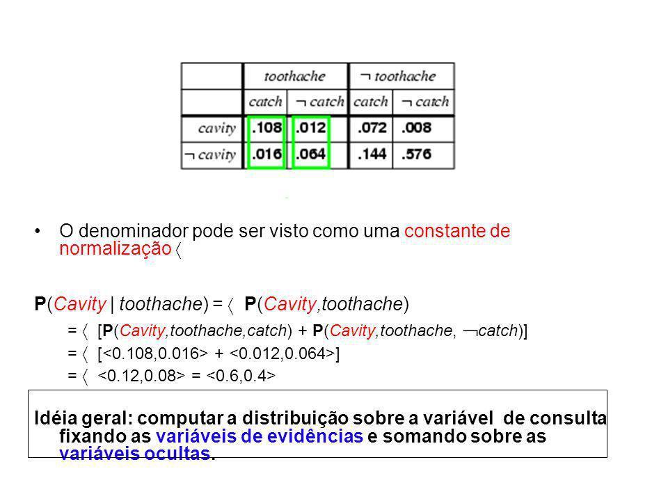 O denominador pode ser visto como uma constante de normalização P(Cavity   toothache) = P(Cavity,toothache) = [P(Cavity,toothache,catch) + P(Cavity,to