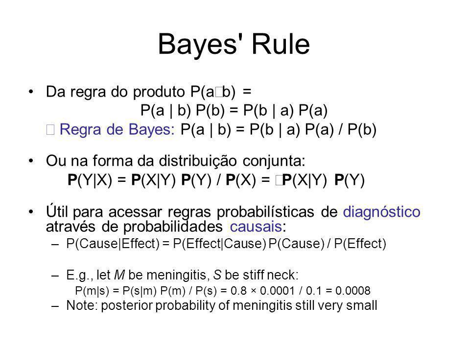 Bayes' Rule Da regra do produto P(a b) = P(a   b) P(b) = P(b   a) P(a) Regra de Bayes: P(a   b) = P(b   a) P(a) / P(b) Ou na forma da distribuição con