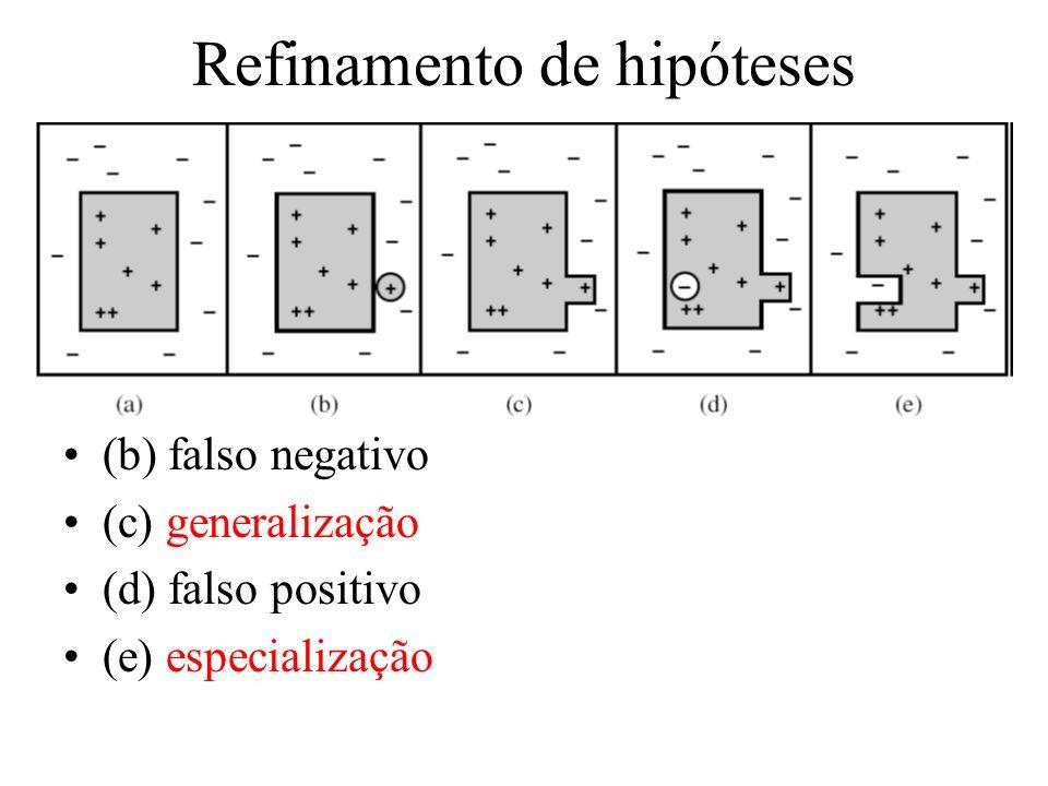 Refinamento de hipóteses (b) falso negativo (c) generalização (d) falso positivo (e) especialização