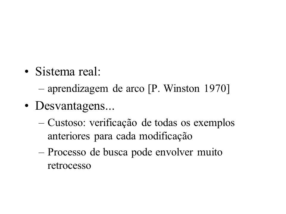 Sistema real: –aprendizagem de arco [P. Winston 1970] Desvantagens... –Custoso: verificação de todas os exemplos anteriores para cada modificação –Pro