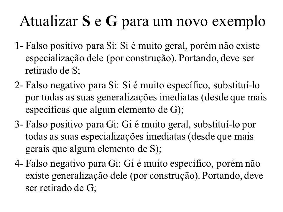 Atualizar S e G para um novo exemplo 1- Falso positivo para Si: Si é muito geral, porém não existe especialização dele (por construção). Portando, dev