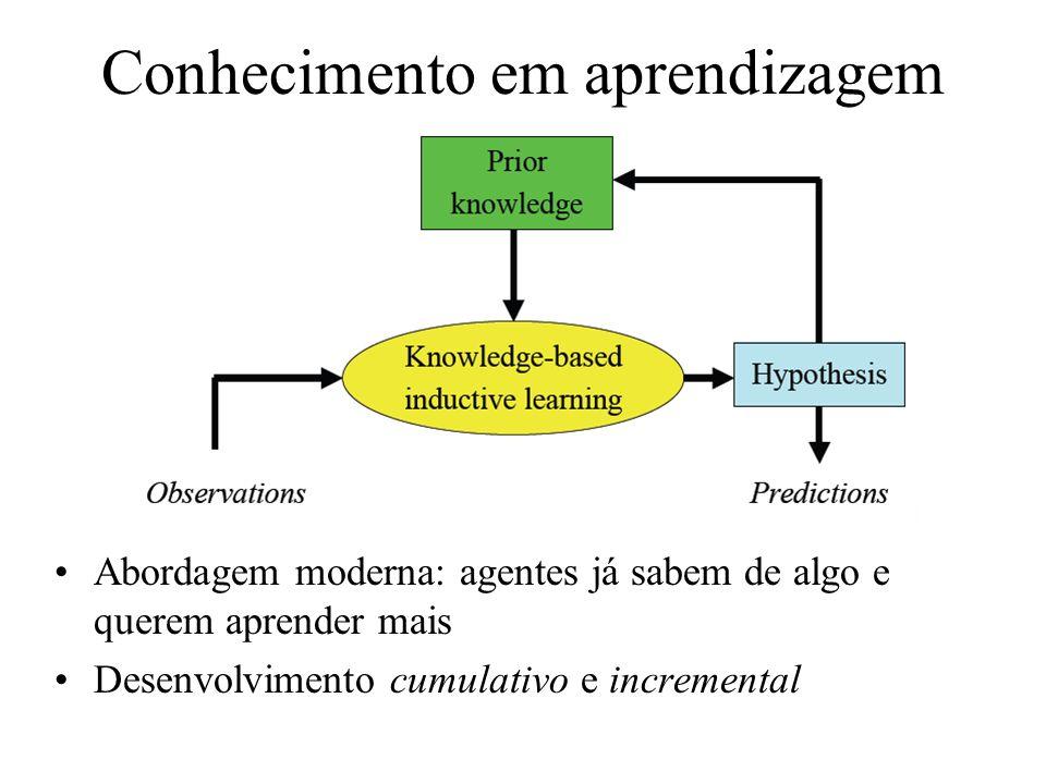Conhecimento em aprendizagem Abordagem moderna: agentes já sabem de algo e querem aprender mais Desenvolvimento cumulativo e incremental