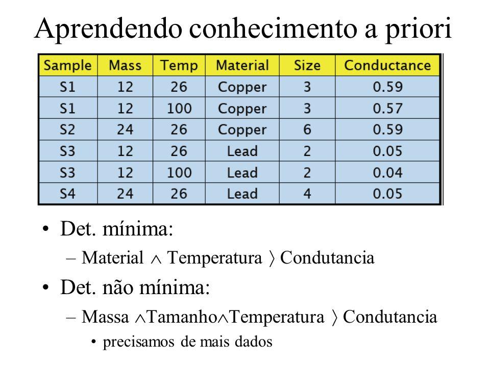 Aprendendo conhecimento a priori Det. mínima: –Material Temperatura Condutancia Det. não mínima: –Massa Tamanho Temperatura Condutancia precisamos de