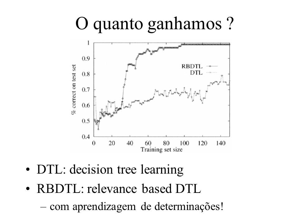 O quanto ganhamos ? DTL: decision tree learning RBDTL: relevance based DTL –com aprendizagem de determinações!