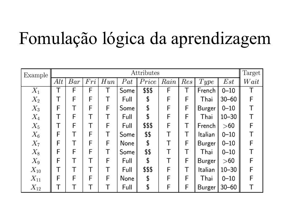 Exemplo X1: –Alt(X1) ¬Bar(X1) ¬Fri(X1) Hun(X1)...