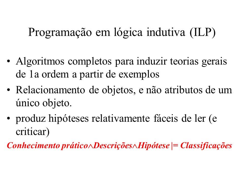 Programação em lógica indutiva (ILP) Algoritmos completos para induzir teorias gerais de 1a ordem a partir de exemplos Relacionamento de objetos, e nã