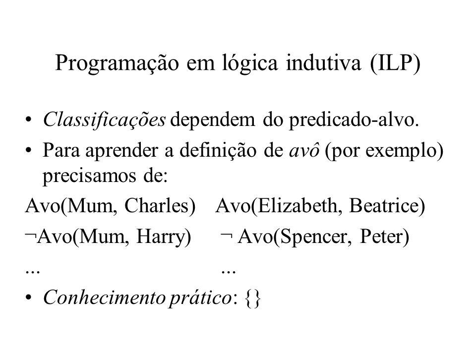 Programação em lógica indutiva (ILP) Classificações dependem do predicado-alvo. Para aprender a definição de avô (por exemplo) precisamos de: Avo(Mum,