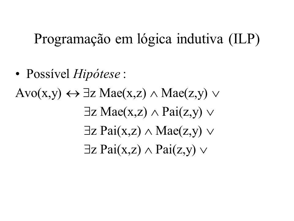 Programação em lógica indutiva (ILP) Possível Hipótese : Avo(x,y) z Mae(x,z) Mae(z,y) z Mae(x,z) Pai(z,y) z Pai(x,z) Mae(z,y) z Pai(x,z) Pai(z,y)